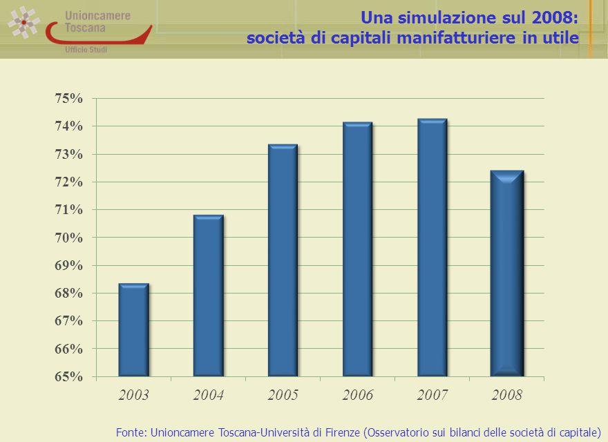 Una simulazione sul 2008: società di capitali manifatturiere in utile Fonte: Unioncamere Toscana-Università di Firenze (Osservatorio sui bilanci delle società di capitale)