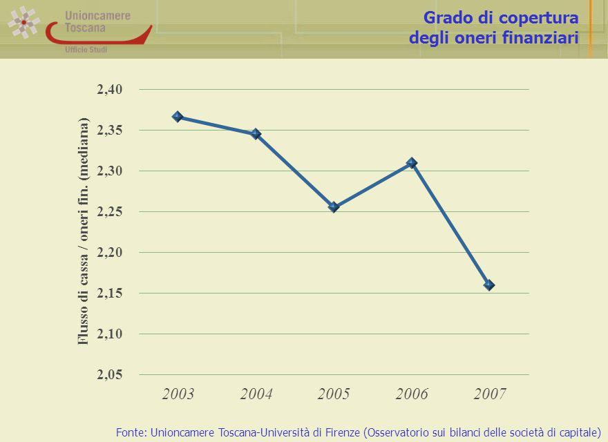 Grado di copertura degli oneri finanziari Fonte: Unioncamere Toscana-Università di Firenze (Osservatorio sui bilanci delle società di capitale)