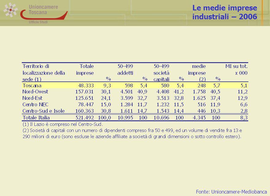Le medie imprese industriali – 2006 Fonte: Unioncamere-Mediobanca