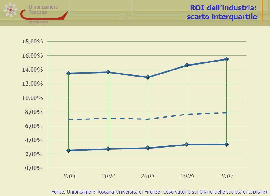 ROI dell'industria: scarto interquartile Fonte: Unioncamere Toscana-Università di Firenze (Osservatorio sui bilanci delle società di capitale)