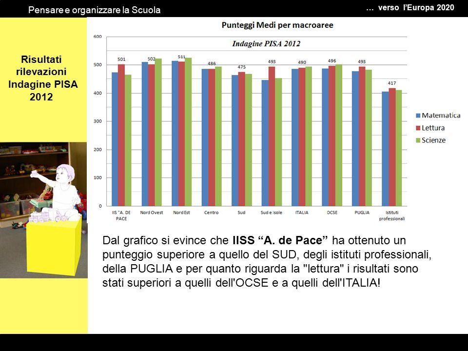 """Le … verso l'Europa 2020 Pensare e organizzare la Scuola Risultati rilevazioni Indagine PISA 2012 Dal grafico si evince che IISS """"A. de Pace"""" ha otten"""