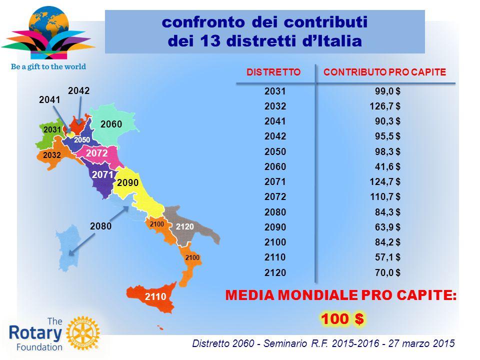 Distretto 2060 - Seminario R.F. 2015-2016 - 27 marzo 2015 confronto dei contributi dei 13 distretti d'Italia DISTRETTOCONTRIBUTO PRO CAPITE 2031 99,0