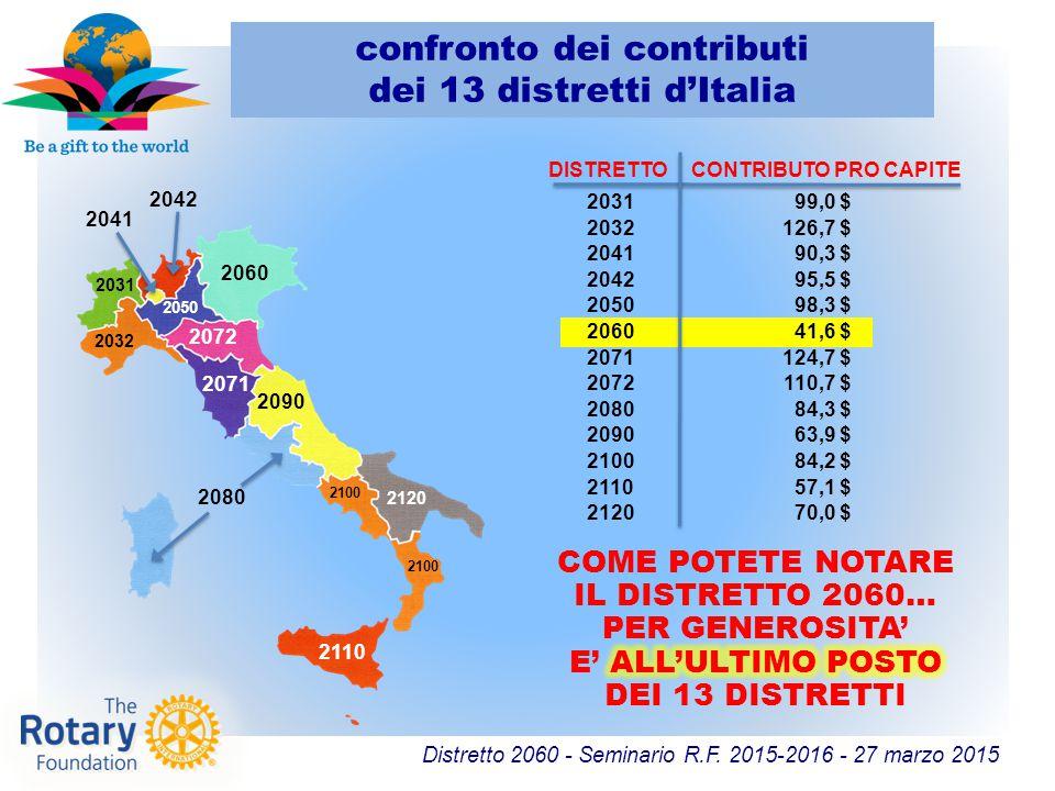 Distretto 2060 - Seminario R.F. 2015-2016 - 27 marzo 2015 DISTRETTOCONTRIBUTO PRO CAPITE 203199,0 $ 2032126,7 $ 204190,3 $ 204295,5 $ 205098,3 $ 20604