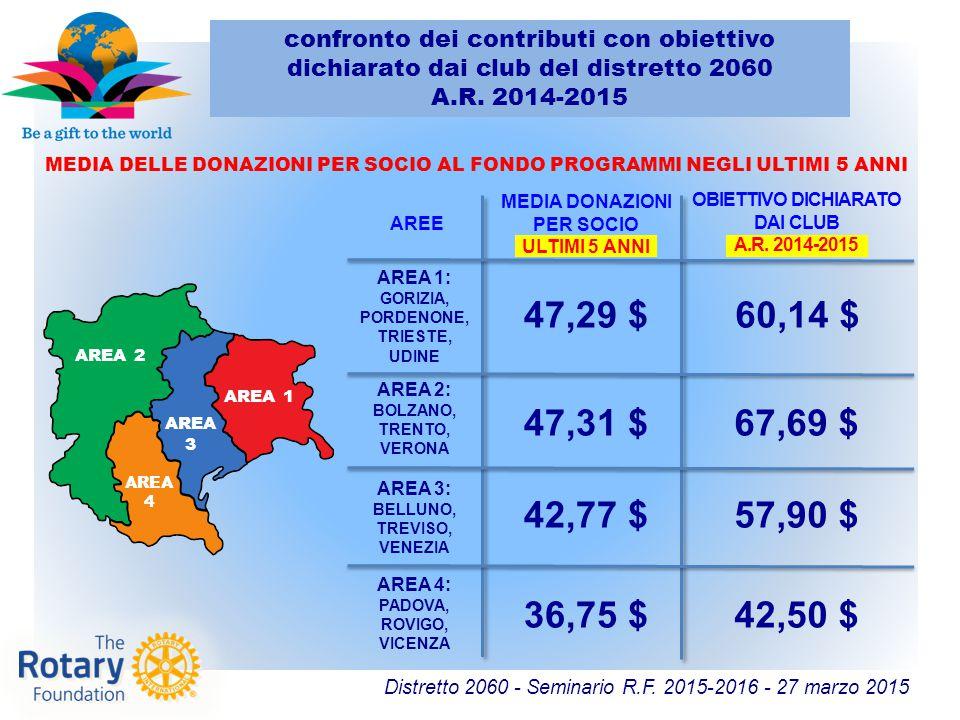 Distretto 2060 - Seminario R.F. 2015-2016 - 27 marzo 2015 AREE MEDIA DELLE DONAZIONI PER SOCIO AL FONDO PROGRAMMI NEGLI ULTIMI 5 ANNI MEDIA DONAZIONI