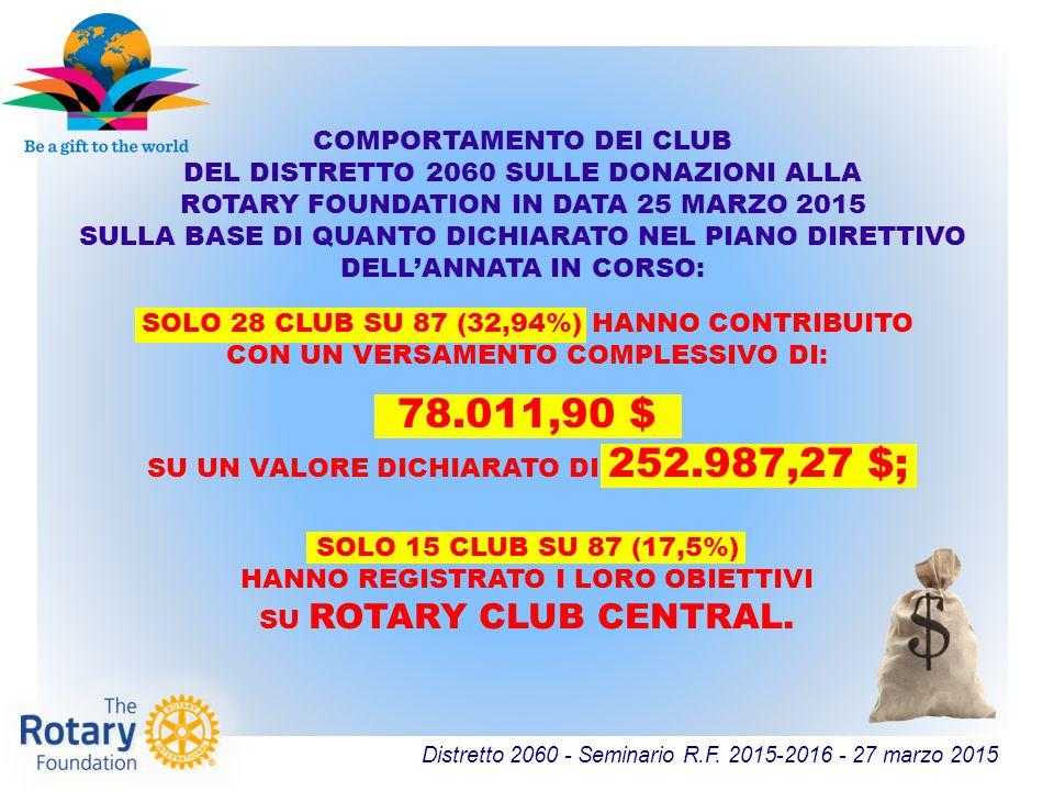 Distretto 2060 - Seminario R.F. 2015-2016 - 27 marzo 2015 SOLO 28 CLUB SU 87 (32,94%) HANNO CONTRIBUITO CON UN VERSAMENTO COMPLESSIVO DI: COMPORTAMENT