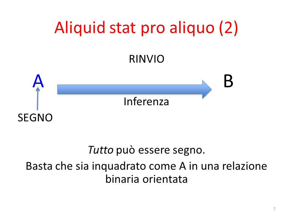 Modelli del segno (2): triadico peirceano (b) Oggetto immediatoInterpretante OGGETTO DINAMICO Representamen 28