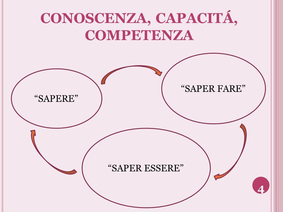 """CONOSCENZA, CAPACITÁ, COMPETENZA """"SAPERE"""" """"SAPER ESSERE"""" """"SAPER FARE"""" 4"""