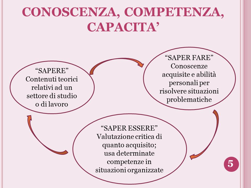 COMPITO, POSIZIONE, MANSIONE Compito: insieme di operazioni (es.
