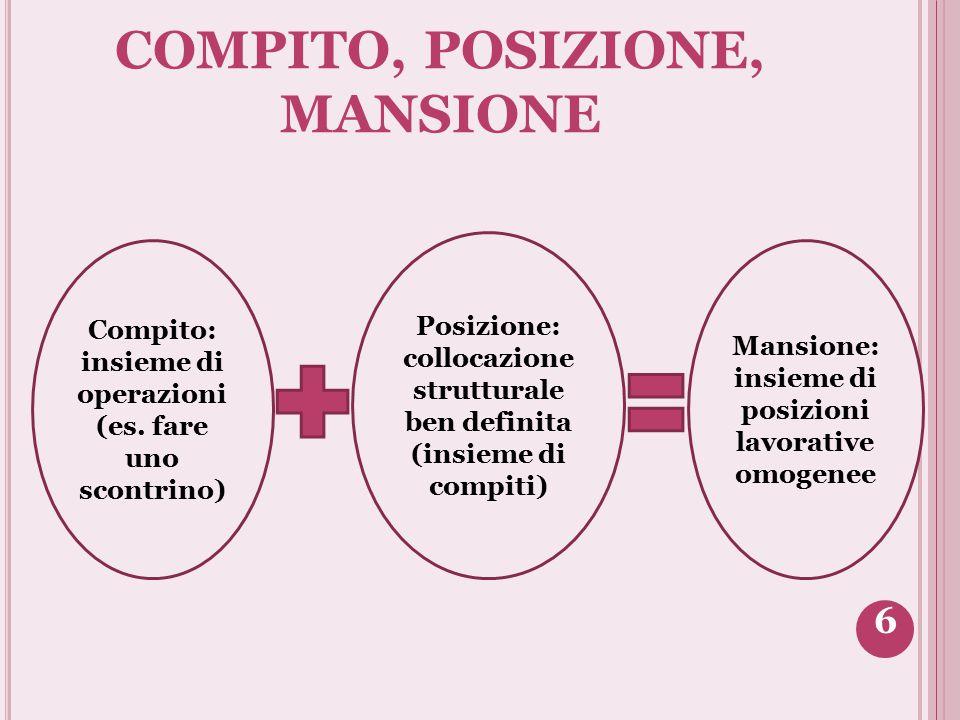 COMPITO, POSIZIONE, MANSIONE Compito: insieme di operazioni (es. fare uno scontrino) Mansione: insieme di posizioni lavorative omogenee Posizione: col