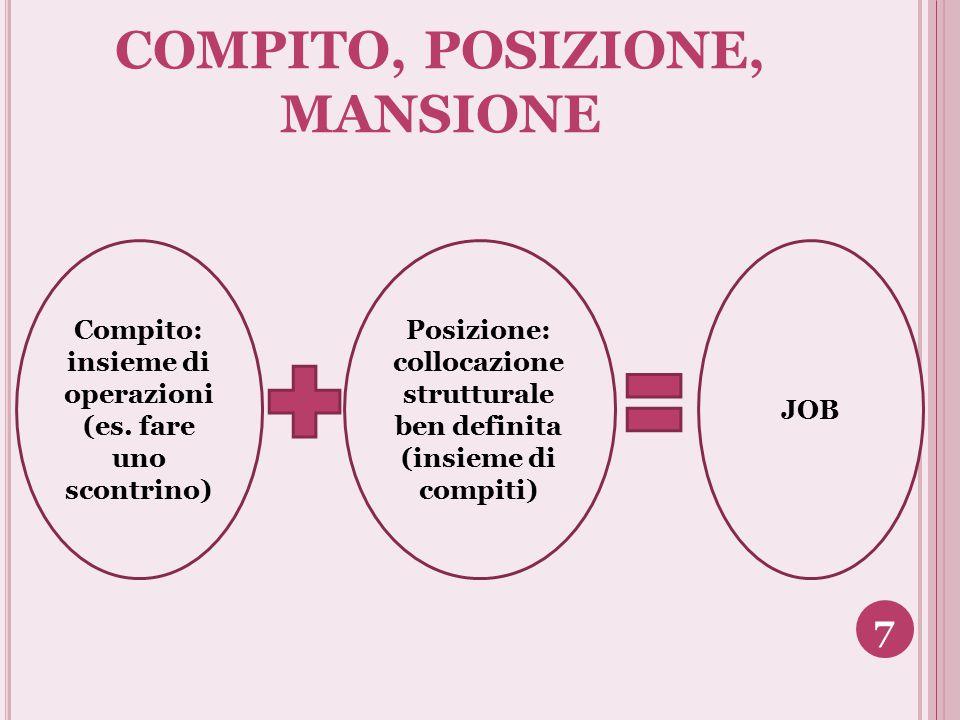 COMPITO, POSIZIONE, MANSIONE Compito: insieme di operazioni (es. fare uno scontrino) JOB Posizione: collocazione strutturale ben definita (insieme di