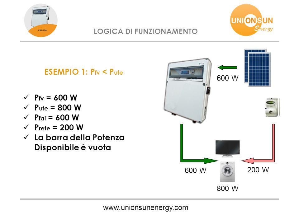 www.unionsunenergy.com LOGICA DI FUNZIONAMENTO ESEMPIO 1: P fv < P ute P fv = 600 W P ute = 800 W P fai = 600 W P rete = 200 W La barra della Potenza Disponibile è vuota 600 W 200 W 800 W 600 W