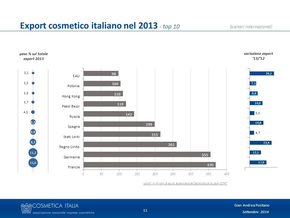 Settembre 2014 Gian Andrea Positano Scenari internazionali 11 Export cosmetico italiano nel 2013 - top 10 peso % sul totale export 2013 variazione export '13/'12 valori in milioni di euro, elaborazione Centro Studi su dati ISTAT
