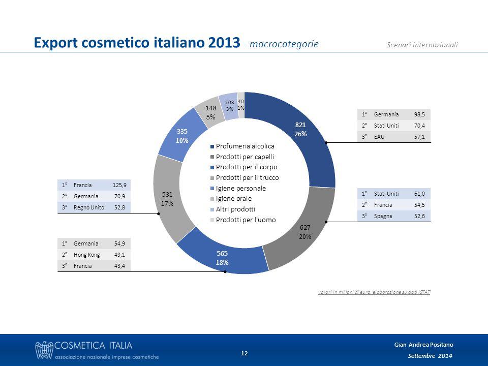 Settembre 2014 Gian Andrea Positano Scenari internazionali 12 Export cosmetico italiano 2013 - macrocategorie 1°Germania98,5 2°Stati Uniti70,4 3°EAU57,1 1°Stati Uniti61,0 2°Francia54,5 3°Spagna52,6 1°Francia125,9 2°Germania70,9 3°Regno Unito52,8 1°Germania54,9 2°Hong Kong49,1 3°Francia43,4 valori in milioni di euro, elaborazione su dati ISTAT