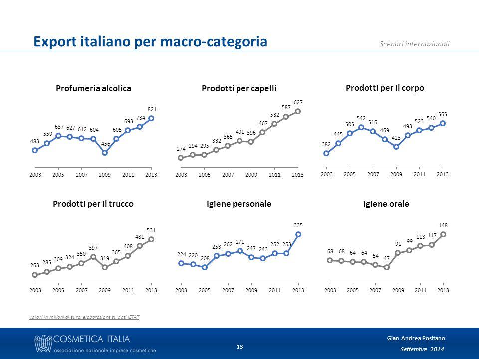 Settembre 2014 Gian Andrea Positano Scenari internazionali 13 Export italiano per macro-categoria valori in milioni di euro, elaborazione su dati ISTAT