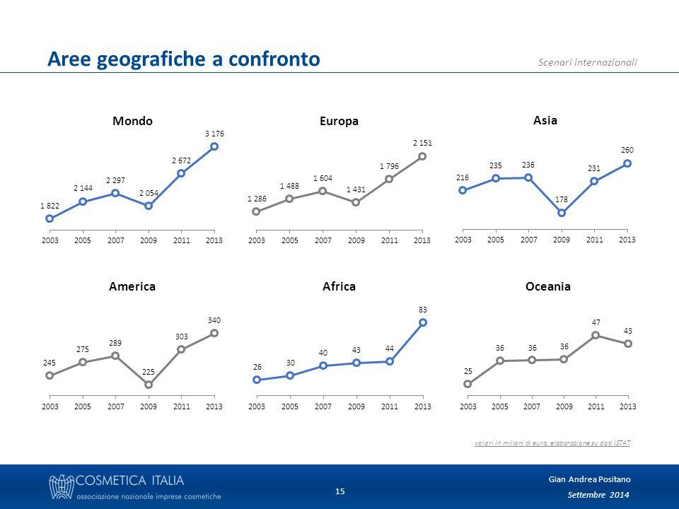 Settembre 2014 Gian Andrea Positano Scenari internazionali 15 Aree geografiche a confronto valori in milioni di euro, elaborazione su dati ISTAT