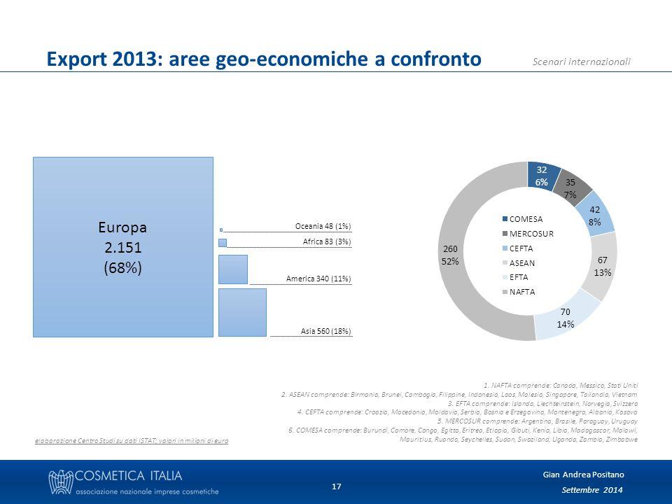 Settembre 2014 Gian Andrea Positano Scenari internazionali 17 Export 2013: aree geo-economiche a confronto elaborazione Centro Studi su dati ISTAT; valori in milioni di euro Europa 2.151 (68%) Oceania 48 (1%) Africa 83 (3%) America 340 (11%) Asia 560 (18%) 1.