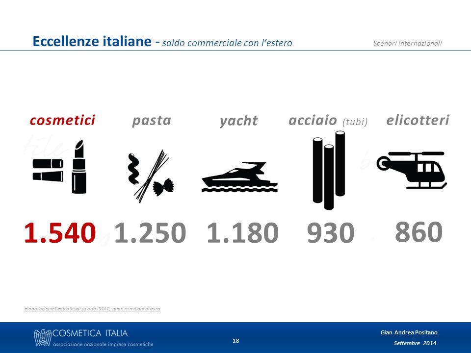 Settembre 2014 Gian Andrea Positano Scenari internazionali 18 Eccellenze italiane - saldo commerciale con l'estero elaborazione Centro Studi su dati ISTAT; valori in milioni di euro cosmeticielicotteriacciaio (tubi) 1.5401.2501.180930 860 yacht pasta