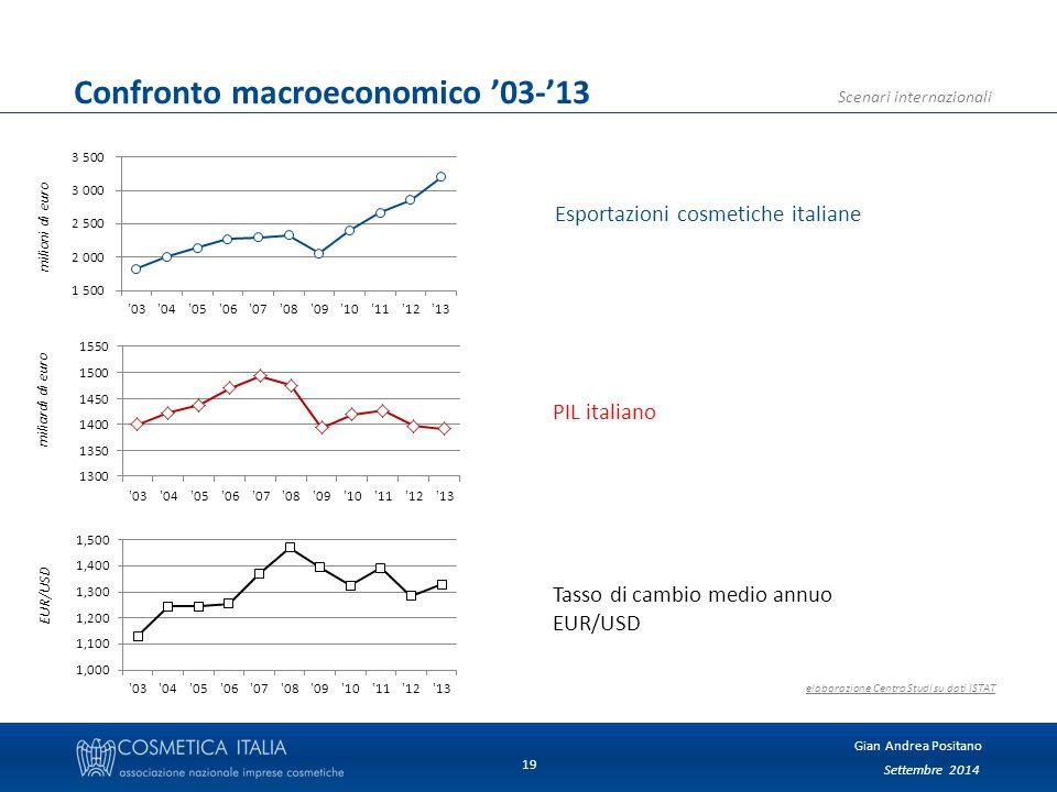 Settembre 2014 Gian Andrea Positano Scenari internazionali 19 elaborazione Centro Studi su dati ISTAT Esportazioni cosmetiche italiane PIL italiano Tasso di cambio medio annuo EUR/USD milioni di euro miliardi di euro EUR/USD Confronto macroeconomico '03-'13