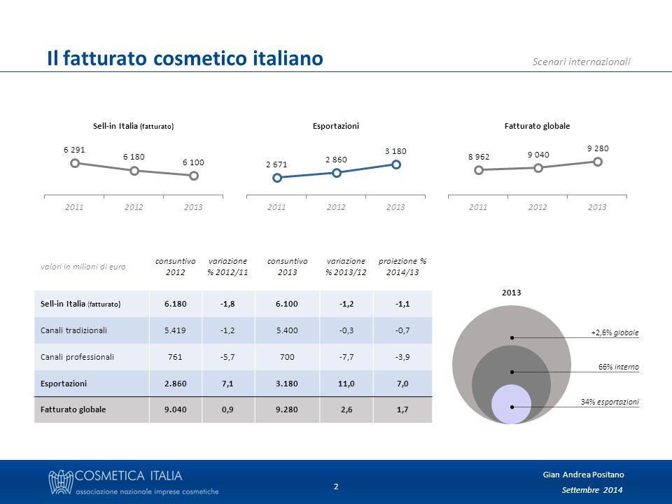 Gian Andrea Positano Scenari internazionali 2 Il fatturato cosmetico italiano valori in milioni di euro consuntivo 2012 variazione % 2012/11 consuntivo 2013 variazione % 2013/12 proiezione % 2014/13 Sell-in Italia (fatturato) 6.180-1,86.100-1,2-1,1 Canali tradizionali5.419-1,25.400-0,3-0,7 Canali professionali761-5,7700-7,7-3,9 Esportazioni2.8607,13.18011,07,0 Fatturato globale9.0400,99.2802,61,7 34% esportazioni 66% interno +2,6% globale 2013