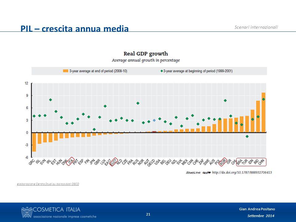Settembre 2014 Gian Andrea Positano Scenari internazionali 21 PIL – crescita annua media elaborazione Centro Studi su banca dati OECD