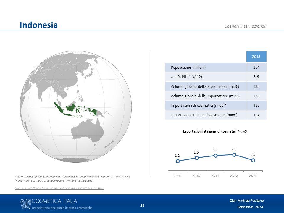 Settembre 2014 Gian Andrea Positano Scenari internazionali 28 Indonesia 2013 Popolazione (milioni)254 var.