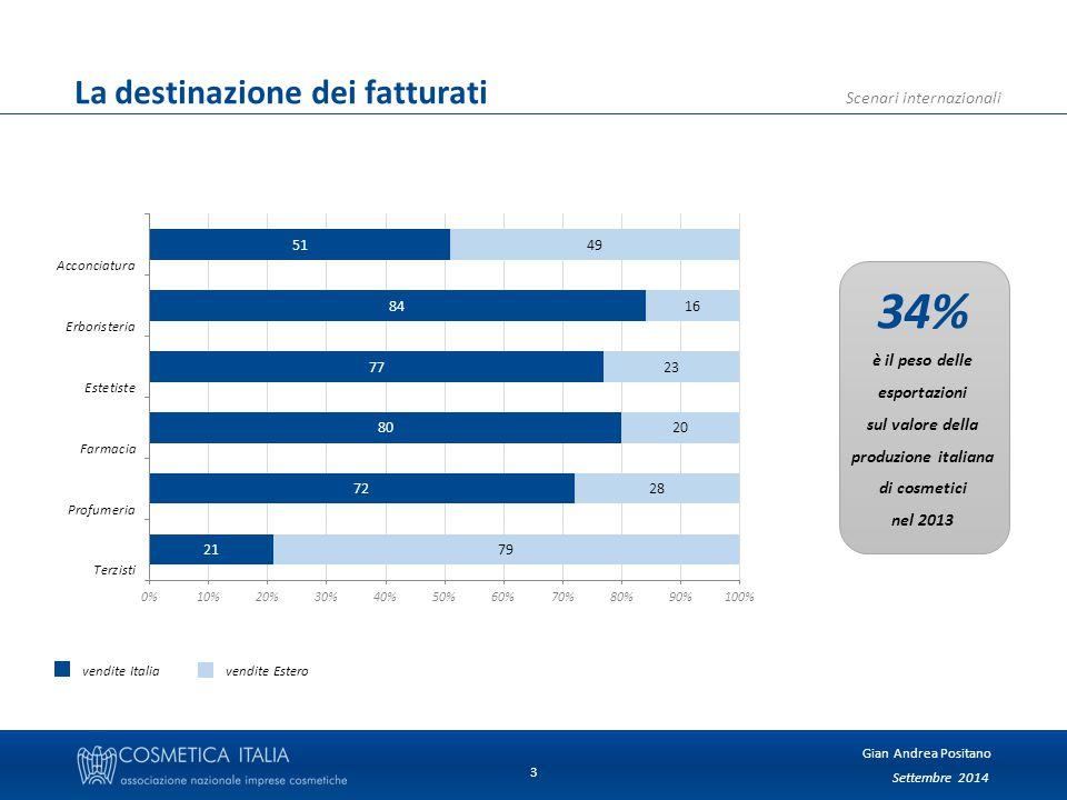 Settembre 2014 Gian Andrea Positano Scenari internazionali 3 La destinazione dei fatturati 34% è il peso delle esportazioni sul valore della produzione italiana di cosmetici nel 2013 vendite Italia vendite Estero