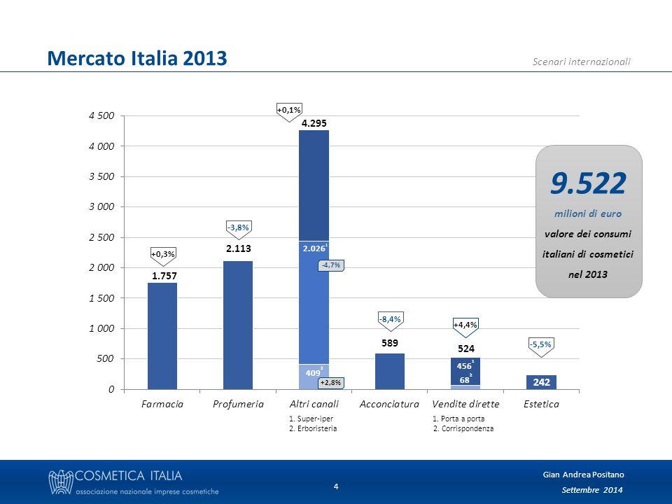 Settembre 2014 Gian Andrea Positano Scenari internazionali 4 Mercato Italia 2013 1.757 2.113 409 2 2.026 1 4.295 68 2 456 1 524 589 242 1.