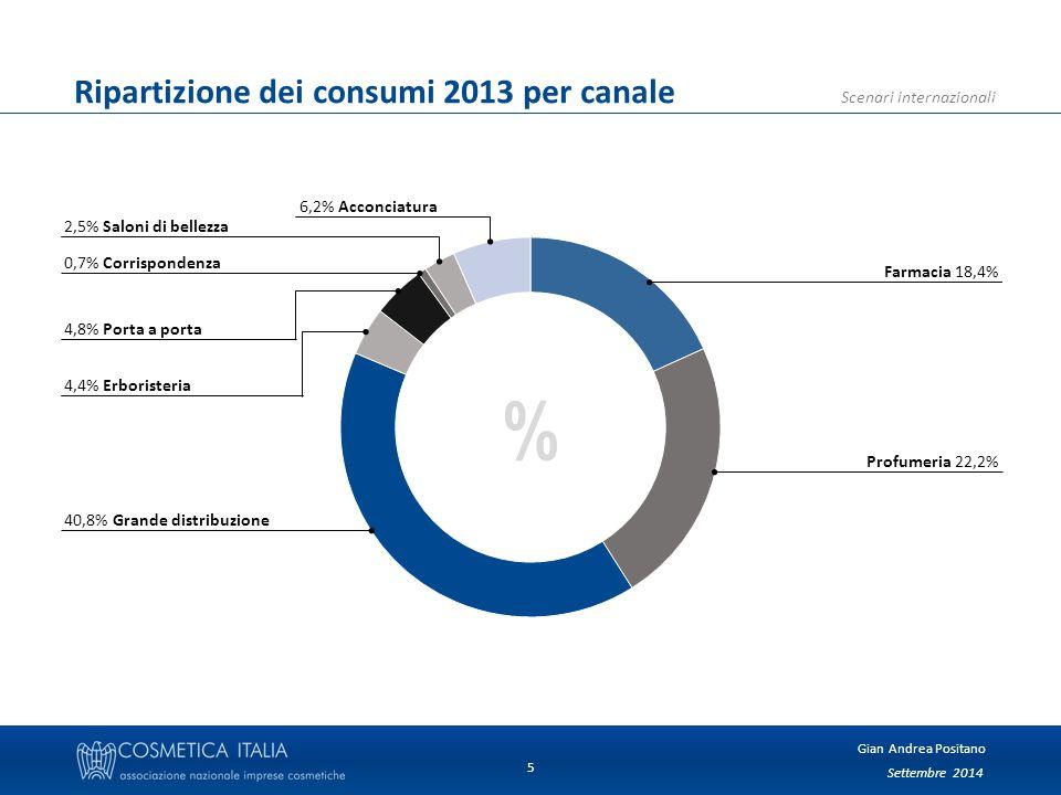 Settembre 2014 Gian Andrea Positano Scenari internazionali 5 Ripartizione dei consumi 2013 per canale 6,2% Acconciatura % 2,5% Saloni di bellezza 0,7% Corrispondenza 4,8% Porta a porta Farmacia 18,4% Profumeria 22,2% 40,8% Grande distribuzione 4,4% Erboristeria