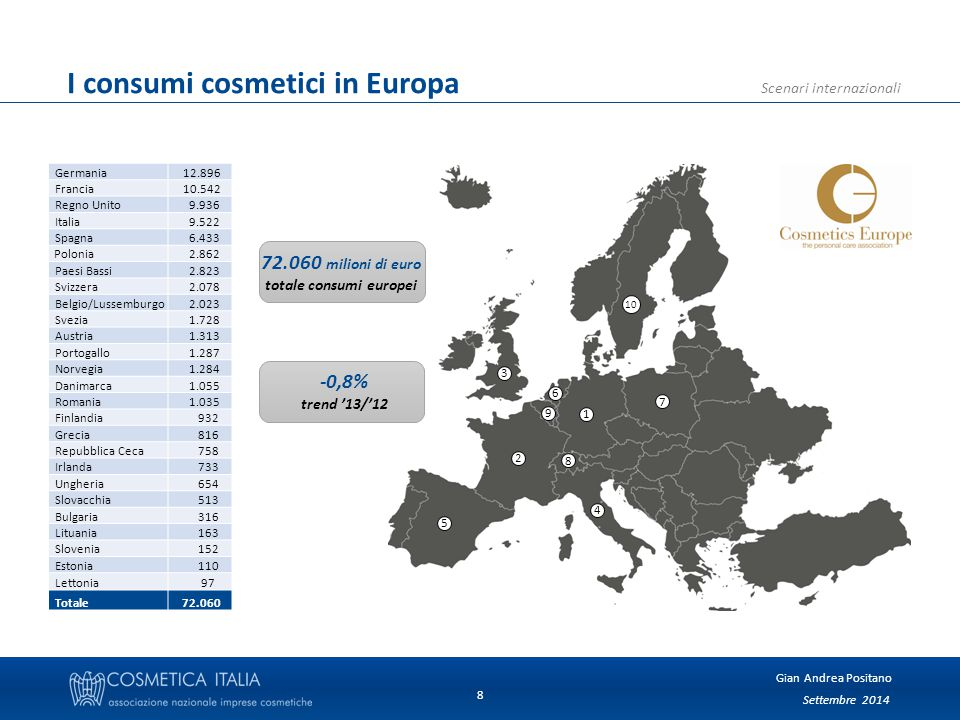 Settembre 2014 Gian Andrea Positano Scenari internazionali 9 Grandi consumatori a confronto valori in miliardi di euro Europa 72 USA 47 Giappone 18 Cina 29