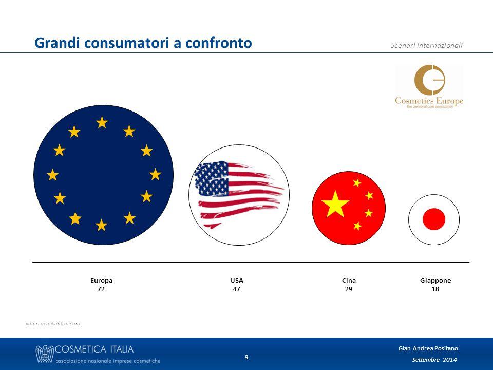 Settembre 2014 Gian Andrea Positano Scenari internazionali 10 Interscambio cosmetico - dati storici 1.540 mio€ saldo commerciale 2013 +11,0 % export 2013 +0,8 % import 2013 34,3 % export/fatturato 2013 Import Export Inizio crisi * previsioni