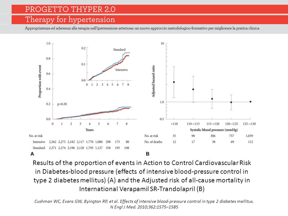 Results of the proportion of events in Action to Control Cardiovascular Risk in Diabetes-blood pressure (effects of intensive blood-pressure control in type 2 diabetes mellitus) (A) and the Adjusted risk of all-cause mortality in International Verapamil SR-Trandolapril (B) Cushman WC, Evans GW, Byington RP, et al.
