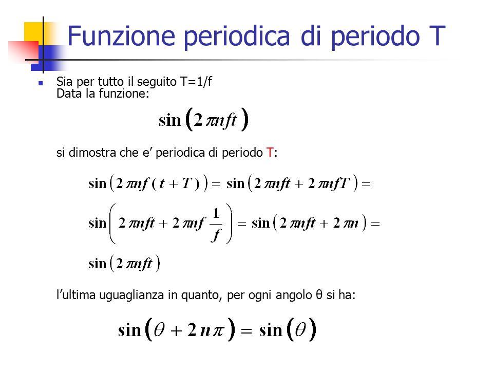 Funzione periodica di periodo T Sia per tutto il seguito T=1/f Data la funzione: si dimostra che e' periodica di periodo T: l'ultima uguaglianza in quanto, per ogni angolo θ si ha: