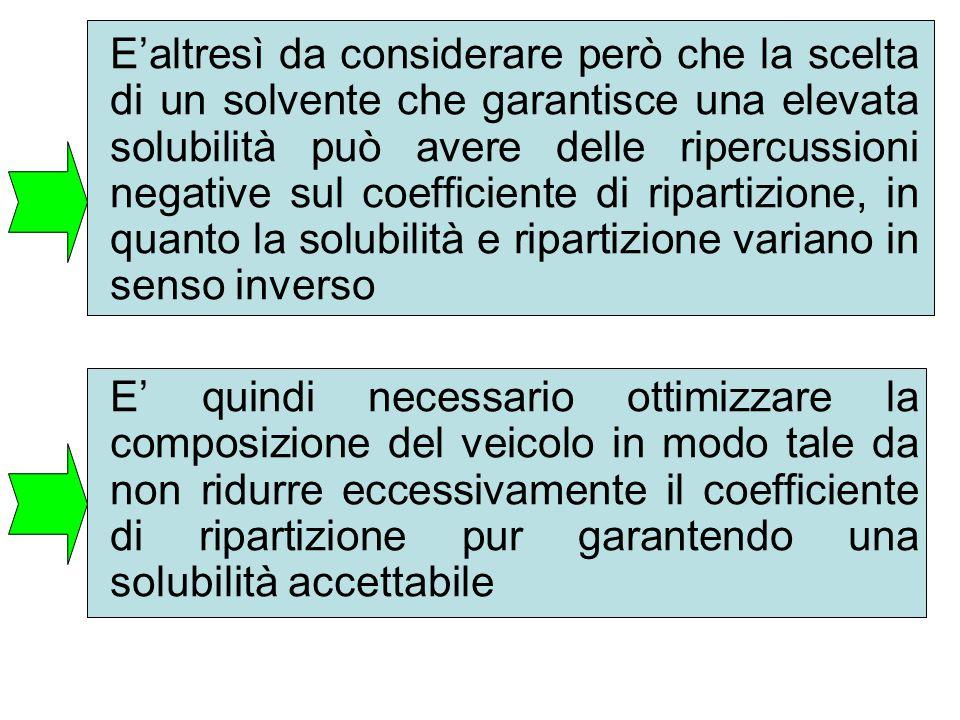 E'altresì da considerare però che la scelta di un solvente che garantisce una elevata solubilità può avere delle ripercussioni negative sul coefficien