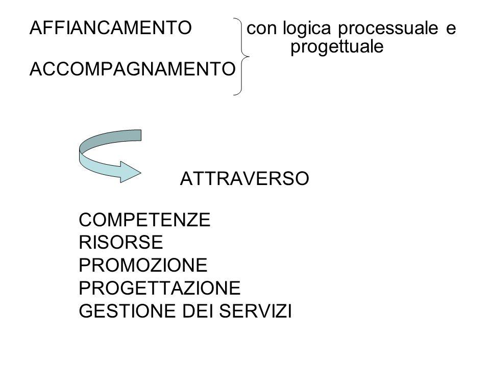 AFFIANCAMENTO con logica processuale e progettuale ACCOMPAGNAMENTO ATTRAVERSO COMPETENZE RISORSE PROMOZIONE PROGETTAZIONE GESTIONE DEI SERVIZI