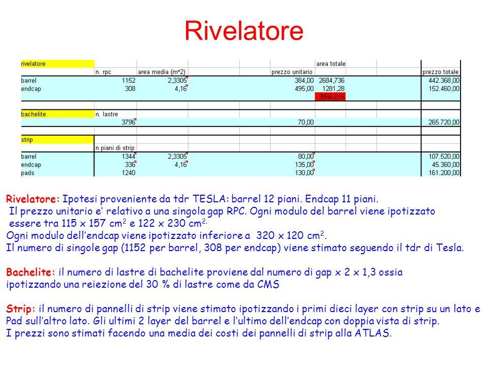 Rivelatore Rivelatore: Ipotesi proveniente da tdr TESLA: barrel 12 piani. Endcap 11 piani. Il prezzo unitario e' relativo a una singola gap RPC. Ogni