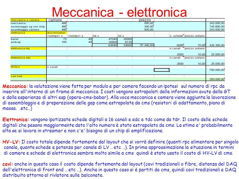 Meccanica - elettronica Meccanica: la valutazione viene fatta per modulo e per camera facendo un ipotesi sul numero di rpc da inserire all interno di un frame di meccanica.