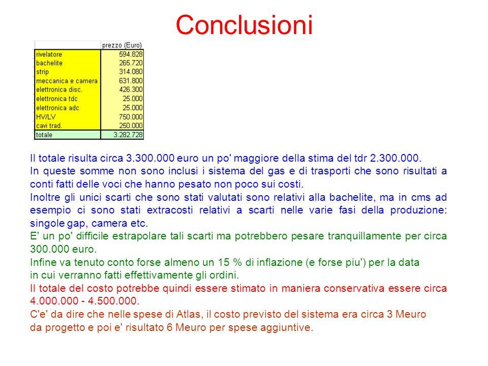 Conclusioni Il totale risulta circa 3.300.000 euro un po maggiore della stima del tdr 2.300.000.