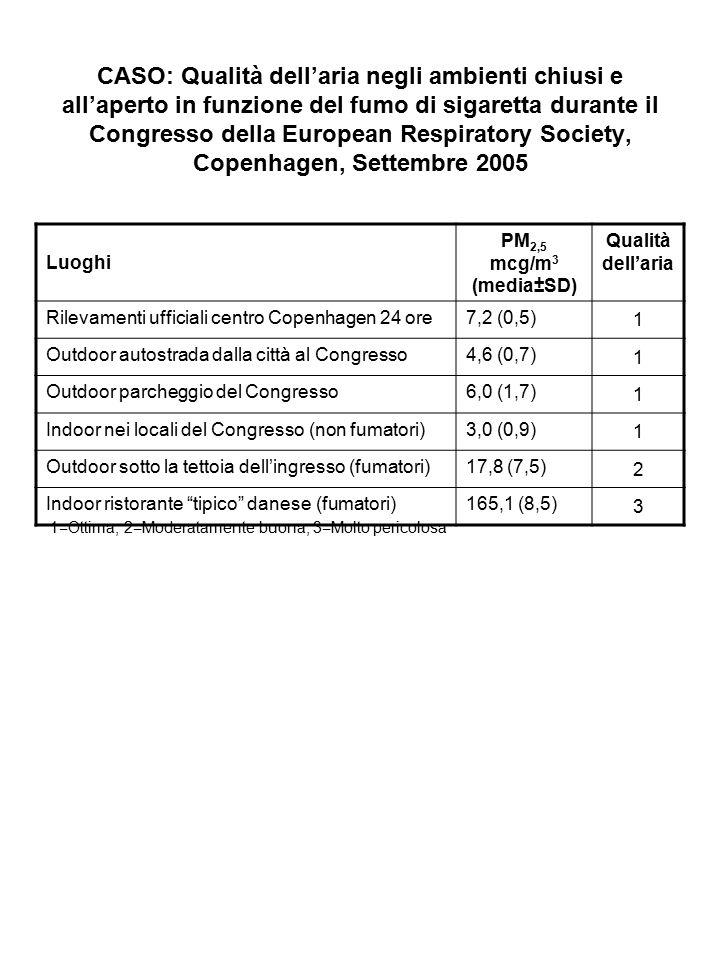 CASO: Qualità dell'aria negli ambienti chiusi e all'aperto in funzione del fumo di sigaretta durante il Congresso della European Respiratory Society,