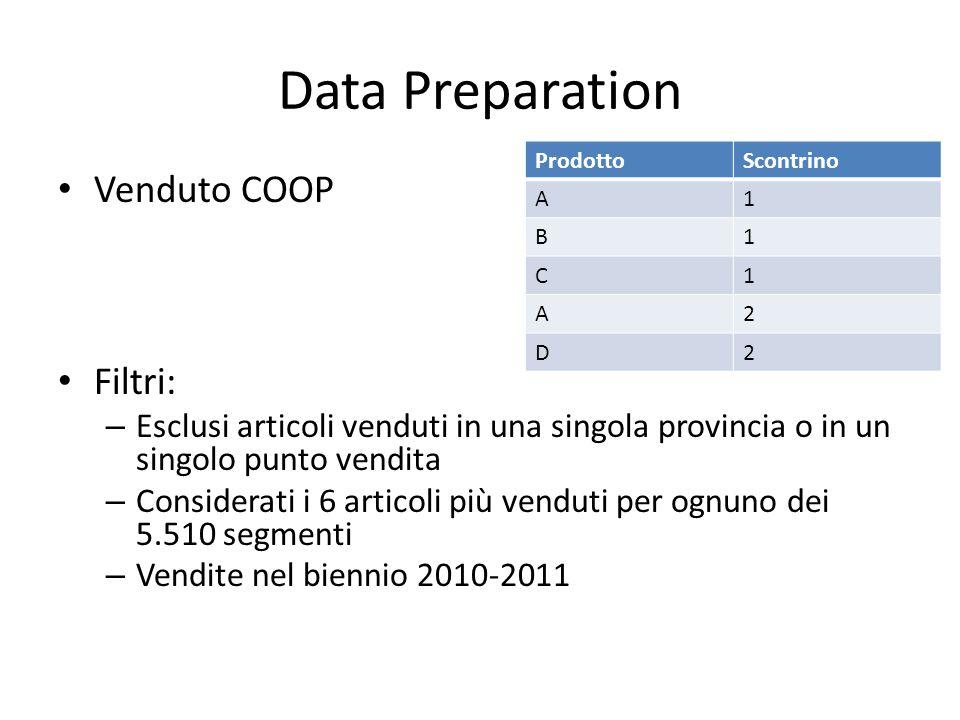 Data Preparation Venduto COOP Filtri: – Esclusi articoli venduti in una singola provincia o in un singolo punto vendita – Considerati i 6 articoli più venduti per ognuno dei 5.510 segmenti – Vendite nel biennio 2010-2011 ProdottoScontrino A1 B1 C1 A2 D2