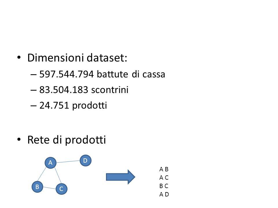 Dimensioni dataset: – 597.544.794 battute di cassa – 83.504.183 scontrini – 24.751 prodotti Rete di prodotti A B C D A B A C B C A D