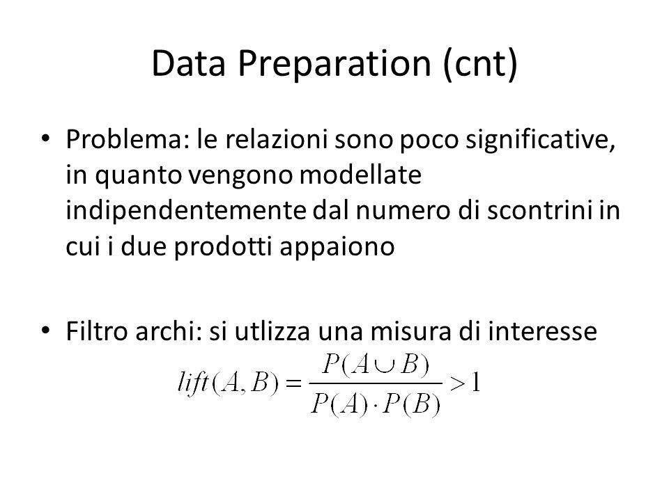 Data Preparation (cnt) Problema: le relazioni sono poco significative, in quanto vengono modellate indipendentemente dal numero di scontrini in cui i due prodotti appaiono Filtro archi: si utlizza una misura di interesse