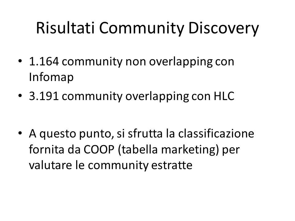Risultati Community Discovery 1.164 community non overlapping con Infomap 3.191 community overlapping con HLC A questo punto, si sfrutta la classificazione fornita da COOP (tabella marketing) per valutare le community estratte