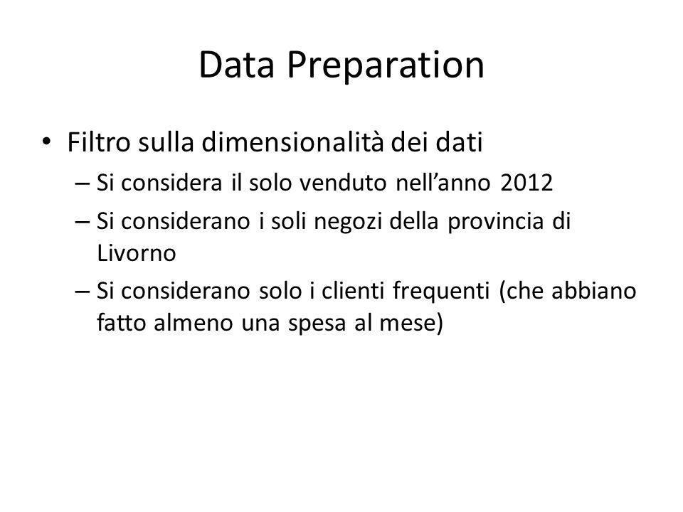 Data Preparation Filtro sulla dimensionalità dei dati – Si considera il solo venduto nell'anno 2012 – Si considerano i soli negozi della provincia di Livorno – Si considerano solo i clienti frequenti (che abbiano fatto almeno una spesa al mese)