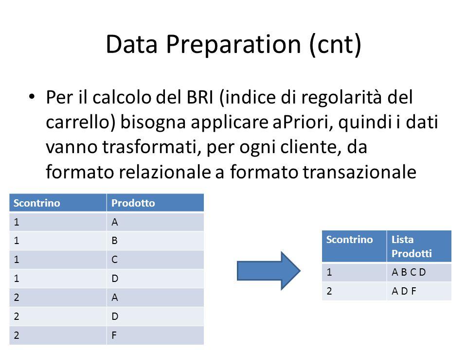 Data Preparation (cnt) Per il calcolo del BRI (indice di regolarità del carrello) bisogna applicare aPriori, quindi i dati vanno trasformati, per ogni cliente, da formato relazionale a formato transazionale ScontrinoProdotto 1A 1B 1C 1D 2A 2D 2F ScontrinoLista Prodotti 1A B C D 2A D F