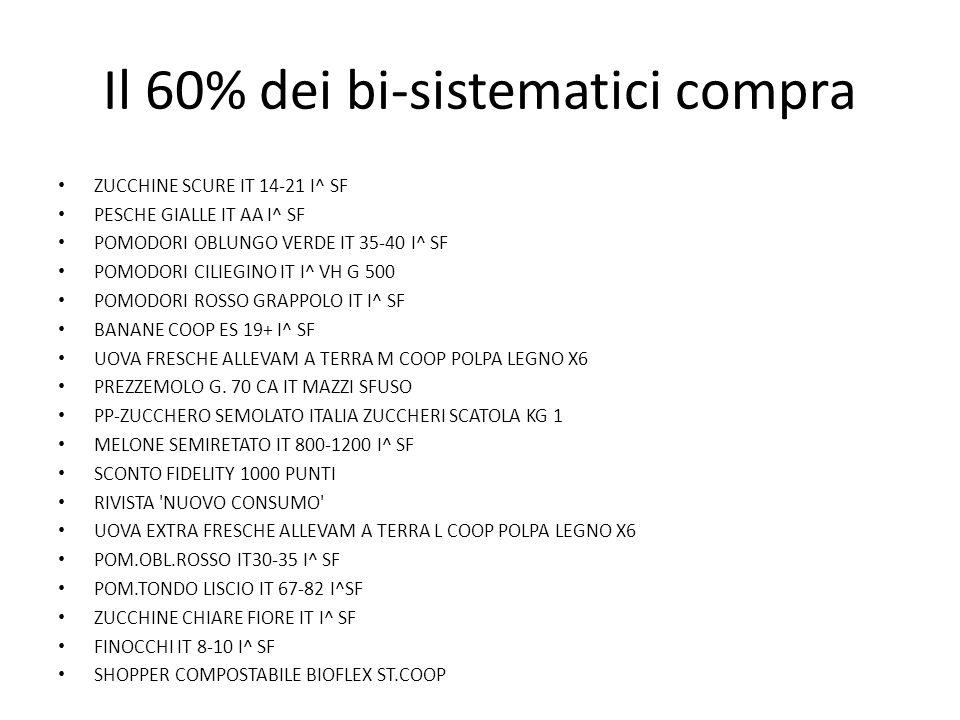 Il 60% dei bi-sistematici compra ZUCCHINE SCURE IT 14-21 I^ SF PESCHE GIALLE IT AA I^ SF POMODORI OBLUNGO VERDE IT 35-40 I^ SF POMODORI CILIEGINO IT I^ VH G 500 POMODORI ROSSO GRAPPOLO IT I^ SF BANANE COOP ES 19+ I^ SF UOVA FRESCHE ALLEVAM A TERRA M COOP POLPA LEGNO X6 PREZZEMOLO G.