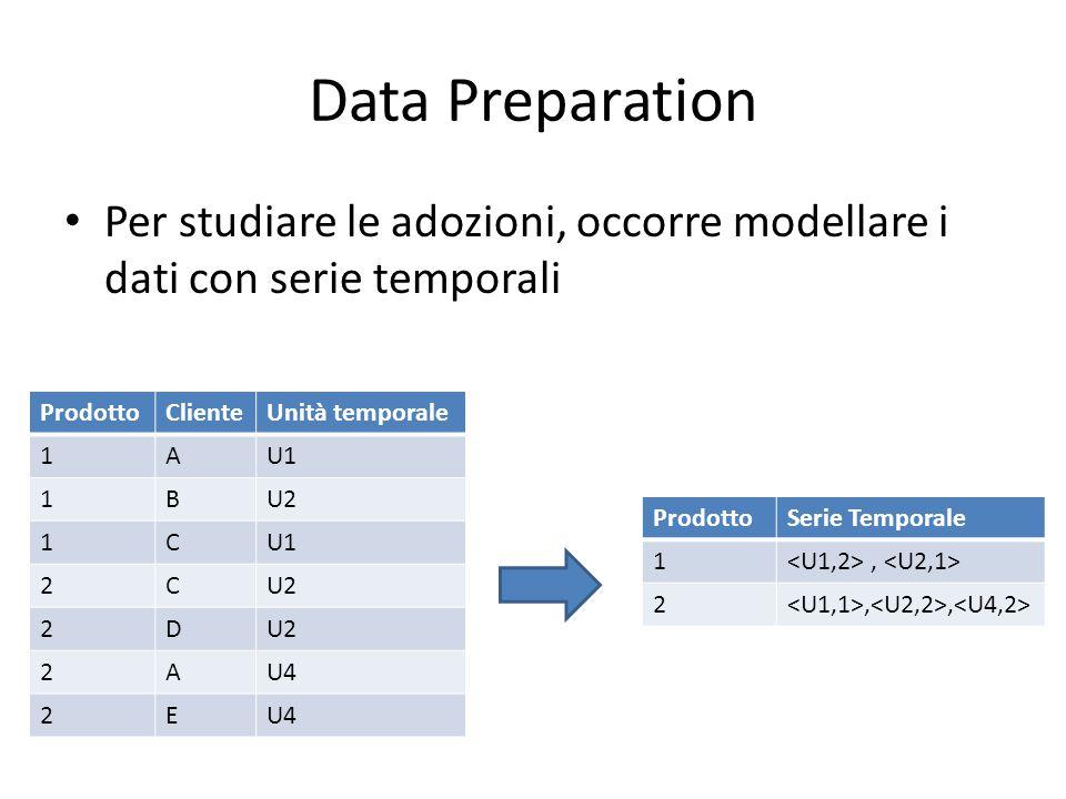 Data Preparation Per studiare le adozioni, occorre modellare i dati con serie temporali ProdottoClienteUnità temporale 1AU1 1BU2 1CU1 2CU2 2D 2AU4 2E ProdottoSerie Temporale 1, 2,,