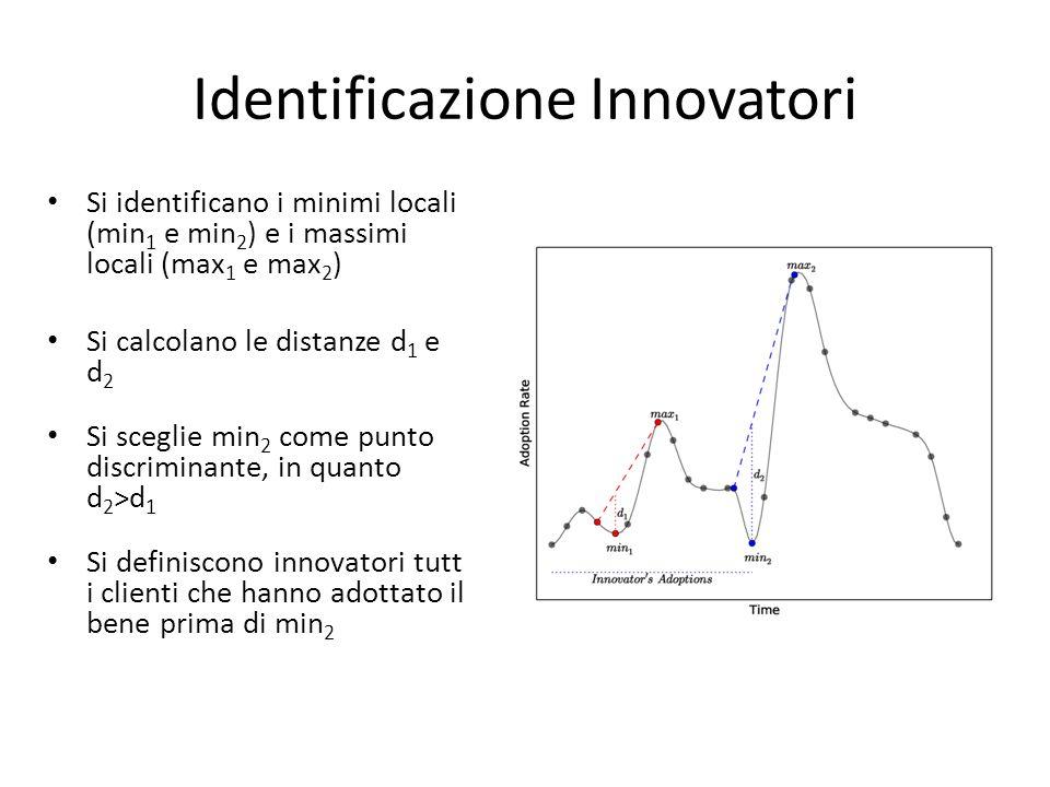 Identificazione Innovatori Si identificano i minimi locali (min 1 e min 2 ) e i massimi locali (max 1 e max 2 ) Si calcolano le distanze d 1 e d 2 Si sceglie min 2 come punto discriminante, in quanto d 2 >d 1 Si definiscono innovatori tutti i clienti che hanno adottato il bene prima di min 2