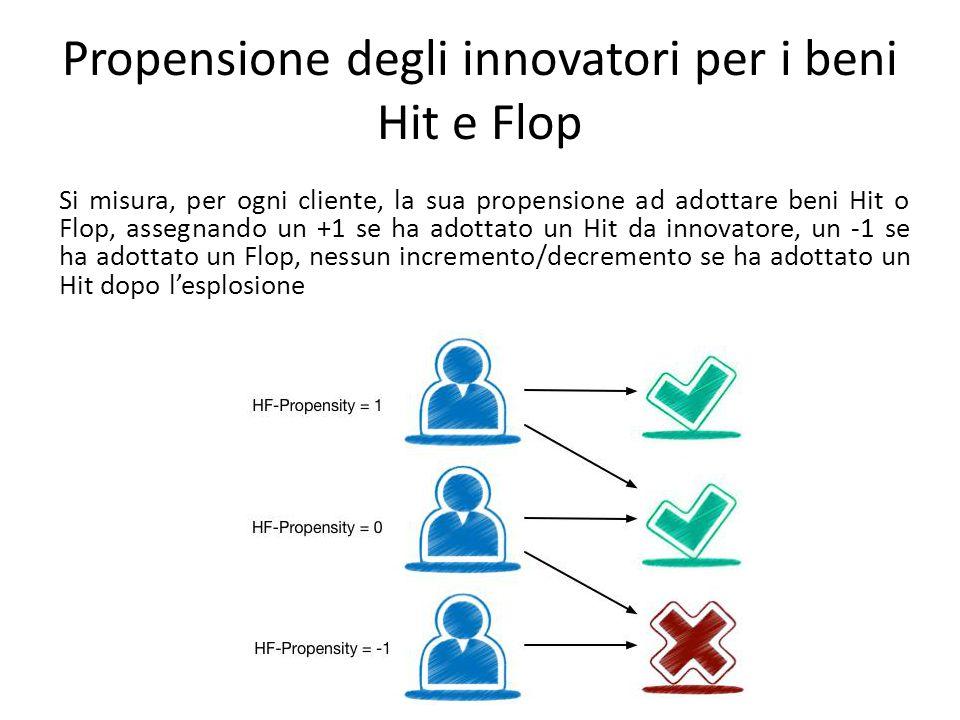 Propensione degli innovatori per i beni Hit e Flop Si misura, per ogni cliente, la sua propensione ad adottare beni Hit o Flop, assegnando un +1 se ha adottato un Hit da innovatore, un -1 se ha adottato un Flop, nessun incremento/decremento se ha adottato un Hit dopo l'esplosione