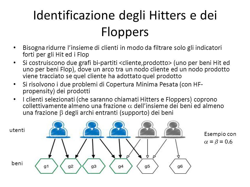 Identificazione degli Hitters e dei Floppers Bisogna ridurre l'insieme di clienti in modo da filtrare solo gli indicatori forti per gli Hit ed i Flop Si costruiscono due grafi bi-partiti (uno per beni Hit ed uno per beni Flop), dove un arco tra un nodo cliente ed un nodo prodotto viene tracciato se quel cliente ha adottato quel prodotto Si risolvono i due problemi di Copertura Minima Pesata (con HF- propensity) dei prodotti I clienti selezionati (che saranno chiamati Hitters e Floppers) coprono collettivamente almeno una frazione  dell'insieme dei beni ed almeno una frazione  degli archi entranti (supporto) dei beni utenti beni Esempio con 