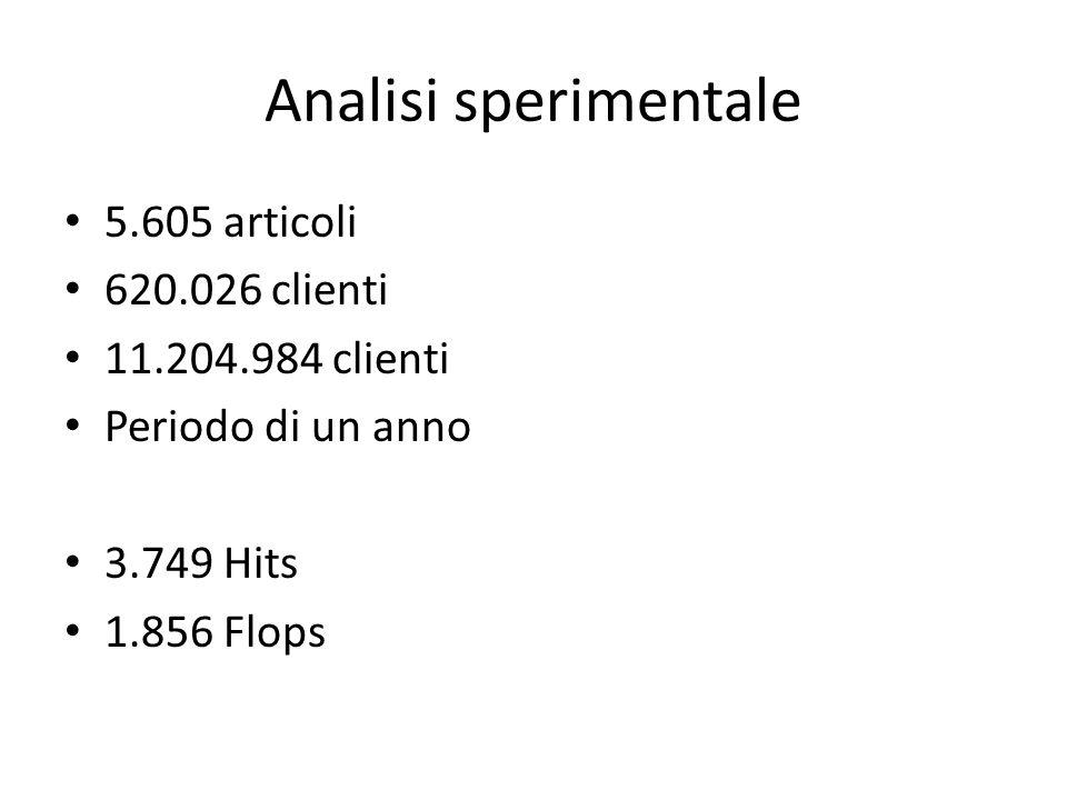 Analisi sperimentale 5.605 articoli 620.026 clienti 11.204.984 clienti Periodo di un anno 3.749 Hits 1.856 Flops